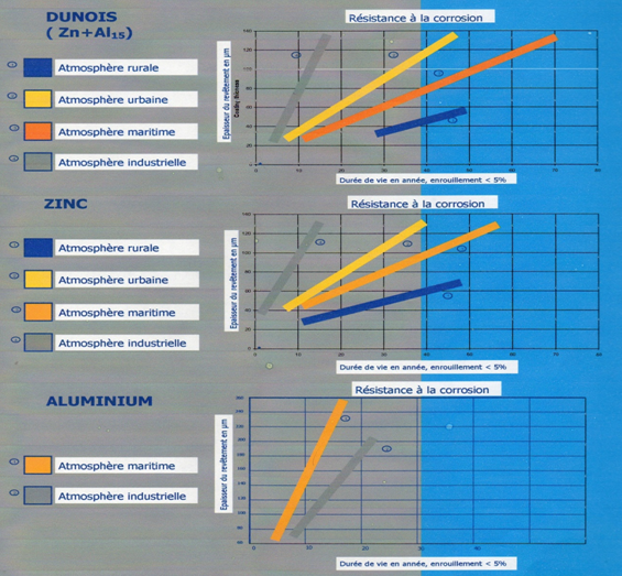 Tmn industries m tallisation for Duree de vie cumulus